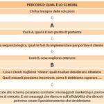 2-Protocollo di domande per posizionare il proprio brand